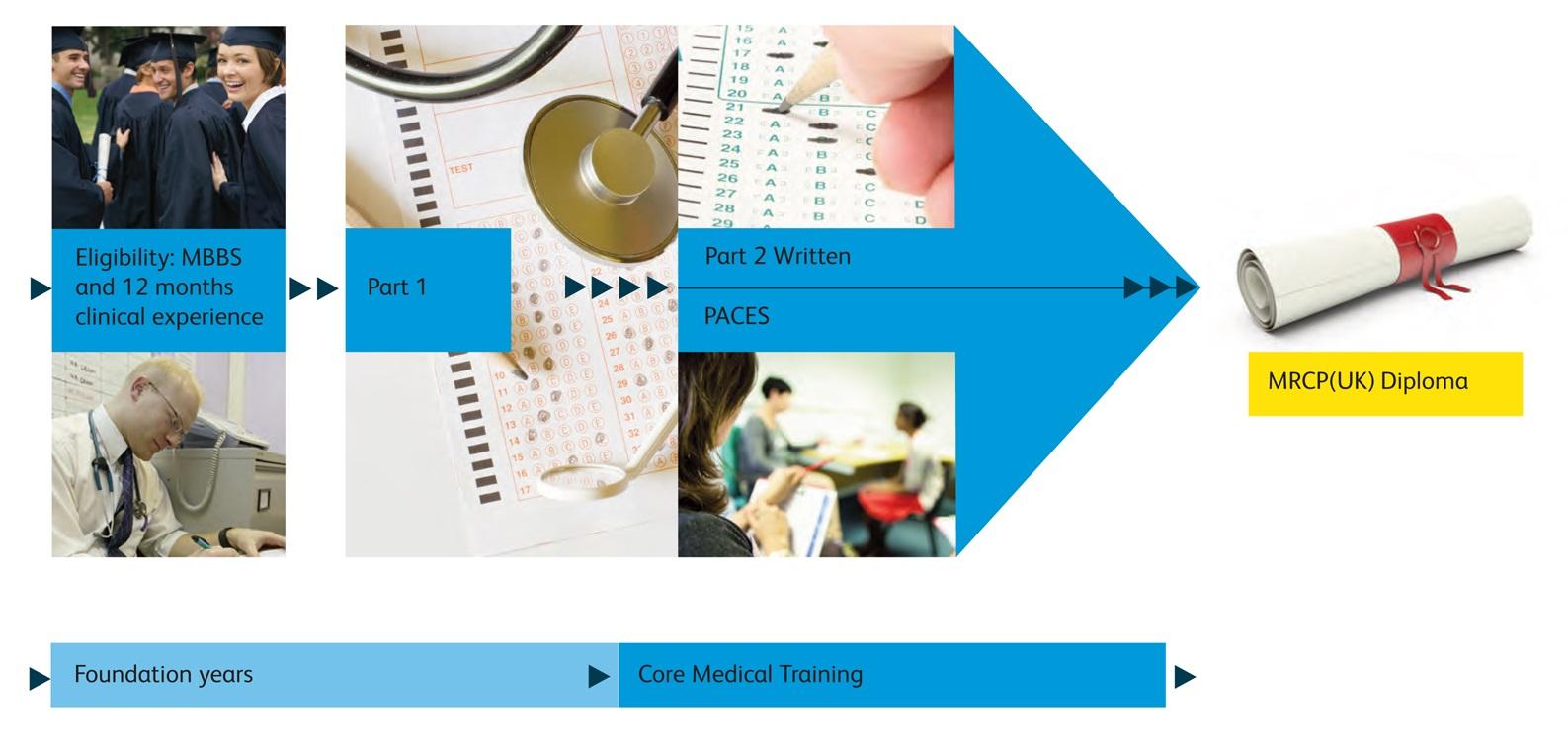 MRCP(UK) examinations | MRCPUK